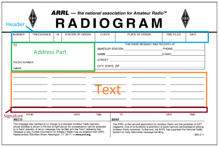 Radiogram's four main parts